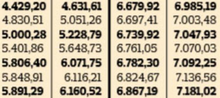 Emekli maaşı temmuz zam oranı ne olacak 2020 SSK ve Bağ-Kur zam oranı açıklandı mı