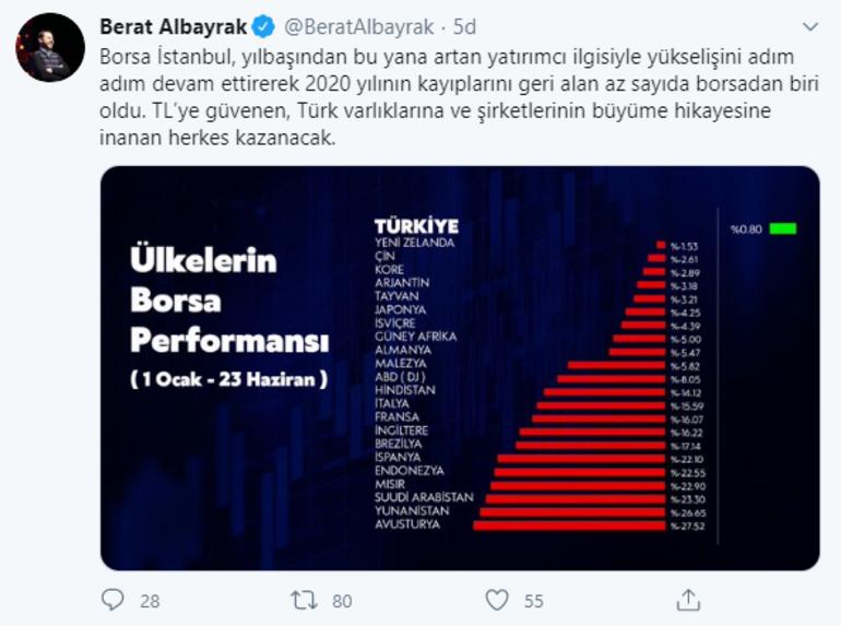 Son dakika... Bakan Albayraktan Borsa İstanbul açıklaması