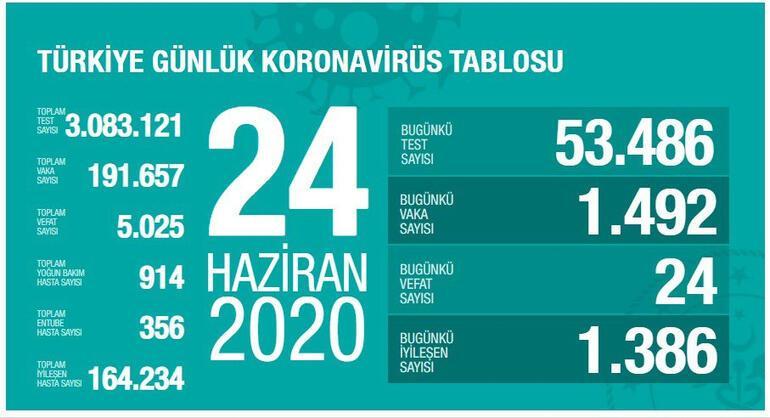 Son dakika: Türkiyede corona virüste 2. dalga mı yaşanıyor Sağlık Bakanı Koca açıkladı