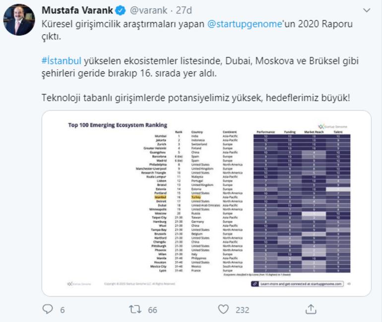 Bakan Varank: İstanbul, yükselen ekosistemler listesinde 16ncı sırada