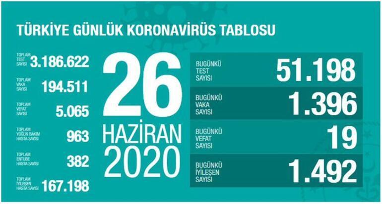 26 Haziran koronavirüs vaka sayısı kaç oldu Türkiyede bugün corona virüs ölü sayısı kaç oldu