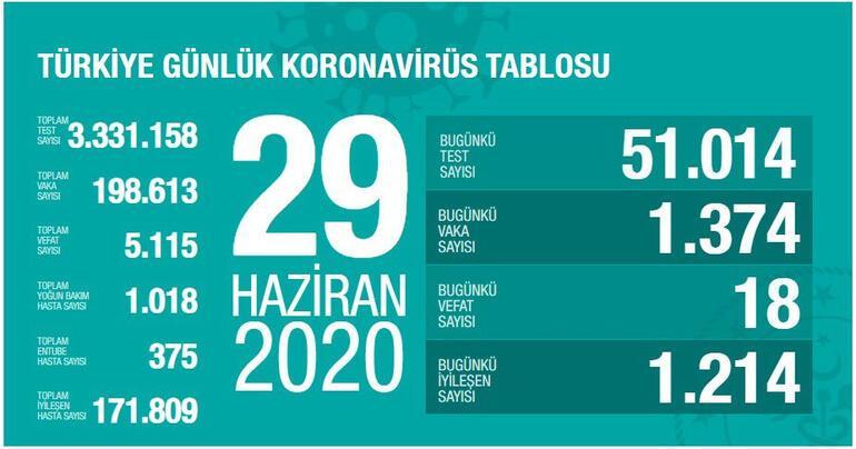 29 Haziran Koronavirüs son durum tablosu yayınlandı - Ölü sayısı ve Vaka sayısı bugün kaça yükseldi - Bakan Koca açıkladı...