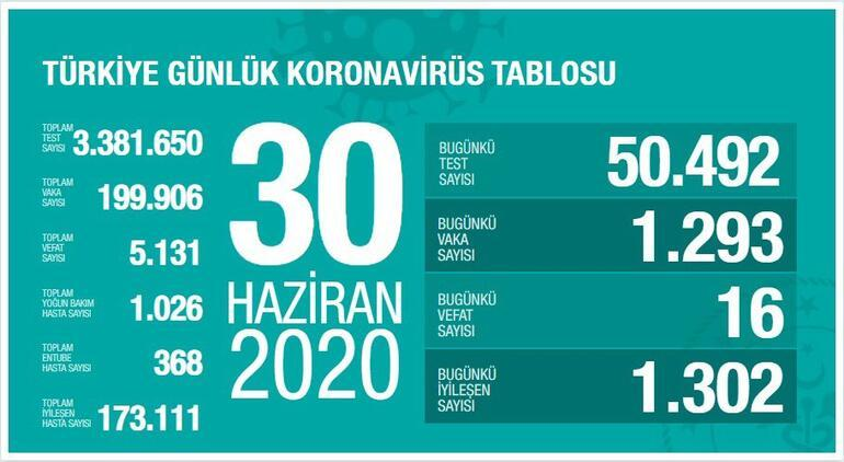 30 Haziran Koronavirüs son durum tablosu açıkladı - Ölü sayısı ve Vaka sayısı bugün kaça yükseldi - Bakan Koca yayınladı...