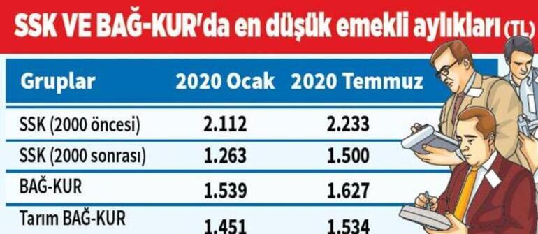 Emekli maaşı zammı ne kadar 2020 İşte temmuz SSK ve Bağkur zamlı emekli maaş tablosu