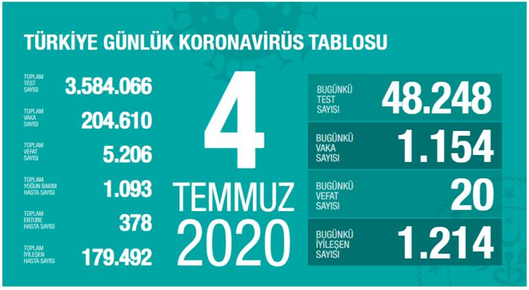 Bugünkü iyileşen sayısı 1214 oldu İşte 4 Temmuz koronavirüs vaka ve ölü sayısı...