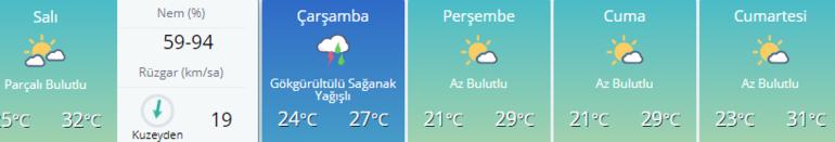 Hava durumu: İstanbul - Ankara - İzmir ve diğer iller MGMden sağanak uyarısı...