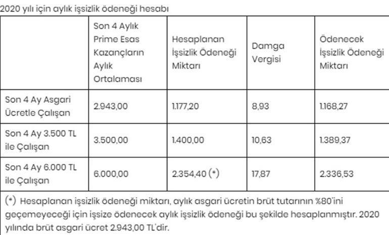 İşsizlik maaşı başvurusu nasıl yapılır İşsizlik ödeneği hesaplama