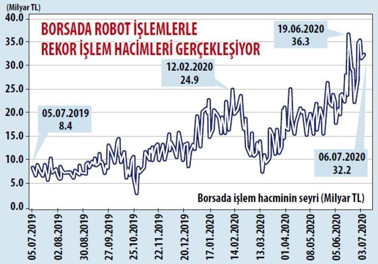 Robotlar borsada  yönü belirliyor