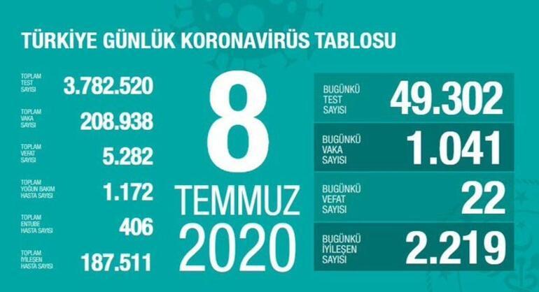 8 Temmuz Korona tablosu açıklandı - Bakan Fahrettin Koca yayınladı: Vaka sayısı ve ölü sayısı bugün kaça yükseldi