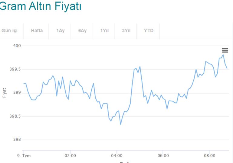 Altın fiyatları güncel liste - Gram - çeyrek altın fiyatları yükseliyor