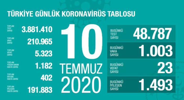 10 Temmuz koronavirüs vaka sayısı açıklandı Türkiyede koronavirüs vaka sayısı ve can kaybı sayısında son durum nedir