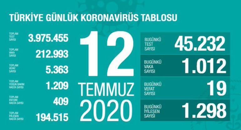 12 Temmuz Korona tablosu yayınlandı - Vaka sayısı ve ölü sayısı bugün kaça yükseldi - Bakan Fahrettin Koca açıkladı