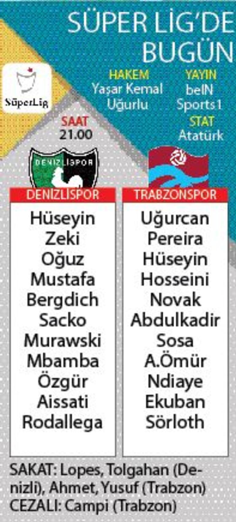Trabzonspor, Denizlispor karşısında
