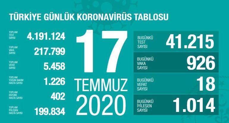 Bugün Koronavirüs (corona virüsü) vaka ve ölü sayısı kaç oldu (17 Temmuz)