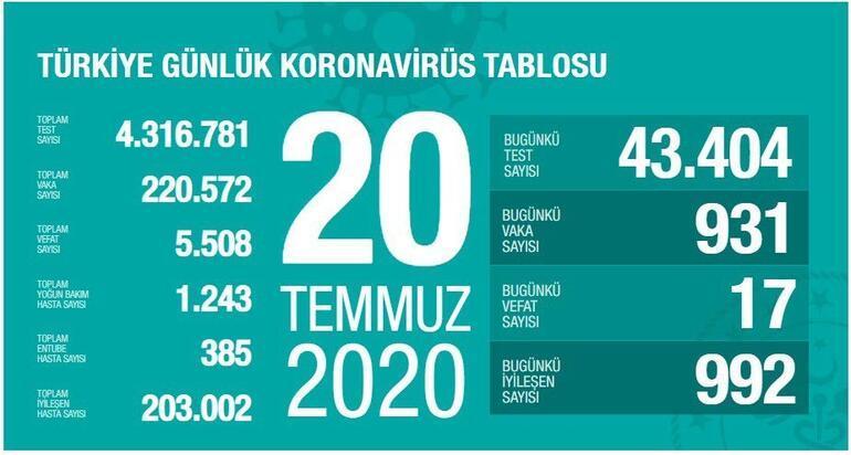 20 Temmuz Korona tablosu açıklandı - Vaka sayısı ve ölü sayısı bugün kaça yükseldi - Sağlık Bakanı Koca yayınlandı