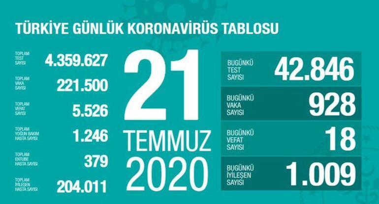 21 Temmuz Korona tablosu açıklandı  - Vaka sayısı ve ölü sayısı bugün kaça yükseldi - Bakan Koca yayınladı