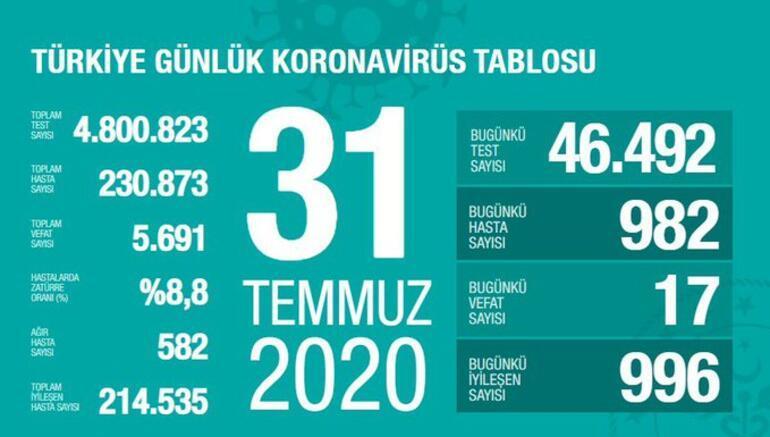 31 Temmuz Korona tablosu belli oldu - Sağlık Bakanı Koca açıkladı: Vaka sayısı ve ölü sayısı bugün kaça yükseldi