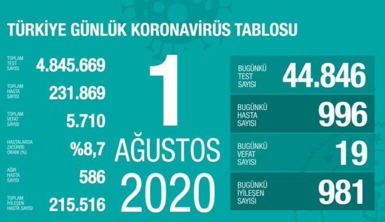 1 Ağustos korona tablosu yayınlandı - Vaka sayısı ve ölü sayısı bugün kaça yükseldi Bakan Koca açıkladı