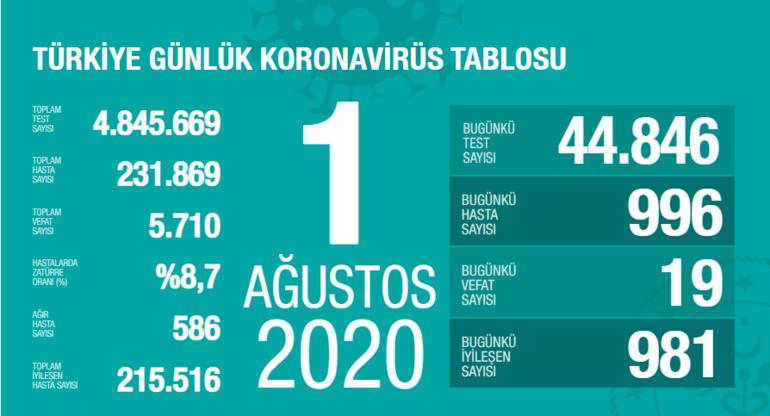 Koronavirüs (corona virüsü) vaka ve ölü sayısı kaç oldu Bugün (2 Ağustos) korona son durum ne
