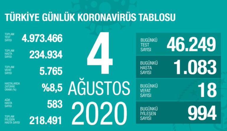4 Ağustos koronavirüs tablosu açıklandı Koronavirüs vaka sayısı ve ölü sayısı Türkiyede bugün kaç oldu