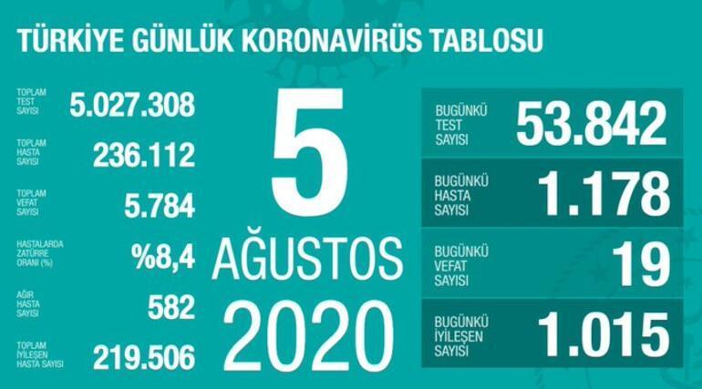 5 Ağustos korona tablosu açıklandı - Vaka sayısı ve ölü sayısı bugün kaça yükseldi Bakan Koca yayınladı