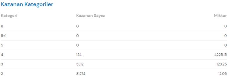 Sayısal sonuçları belli oldu Çılgın Sayısal Loto çekiliş sonuçları ekranı