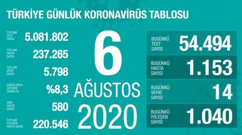 6 Ağustos korona tablosu yayımlandı - Bakan Fahrettin Koca açıkladı: Vaka sayısı ve ölü sayısı bugün kaça yükseldi -