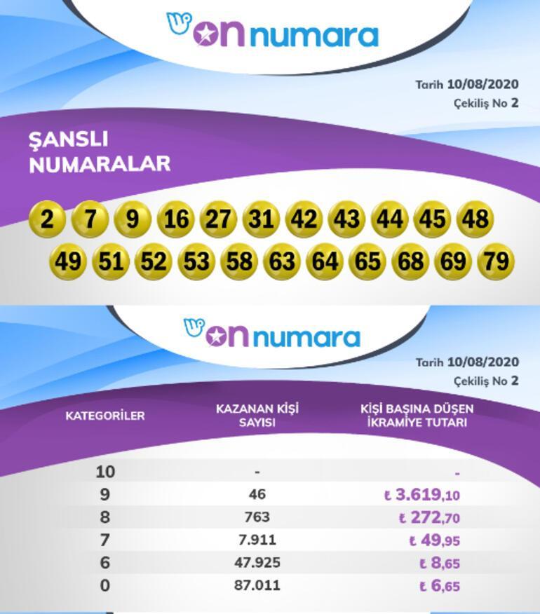 On Numara çekiliş sonuçları belli oldu 10 Ağustos On Numara sonuçları millipiyangoonline.comda...