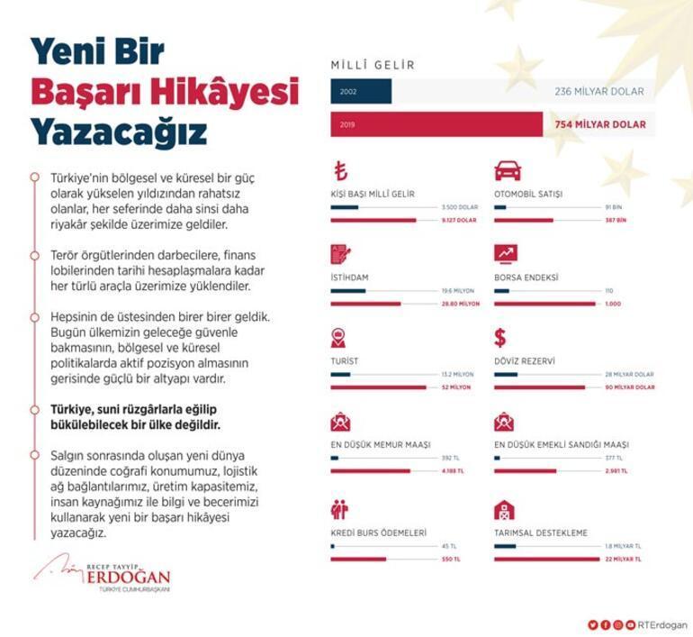 Cumhurbaşkanı Erdoğandan Yeni bir başarı hikayesi yazacağız paylaşımı