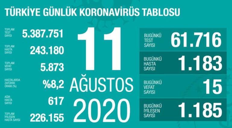11 Ağustos korona tablosu açıklandı - Bakan Koca yayımladı: Vaka sayısı ve ölü sayısı bugün kaça yükseldi