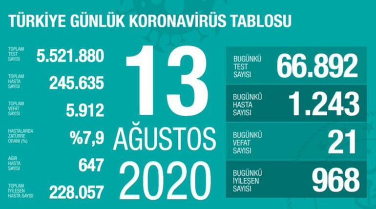 13 Ağustos korona tablosu yayınlandı - Vaka sayısı ve ölü sayısı bugün kaça yükseldi - Bakan Fahrettin Koca açıkladı