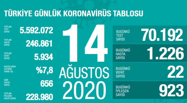 Bugüne ait koronavirüs tablosu | 14 Ağustos Koronavirüs vaka ve ölen sayısı kaç