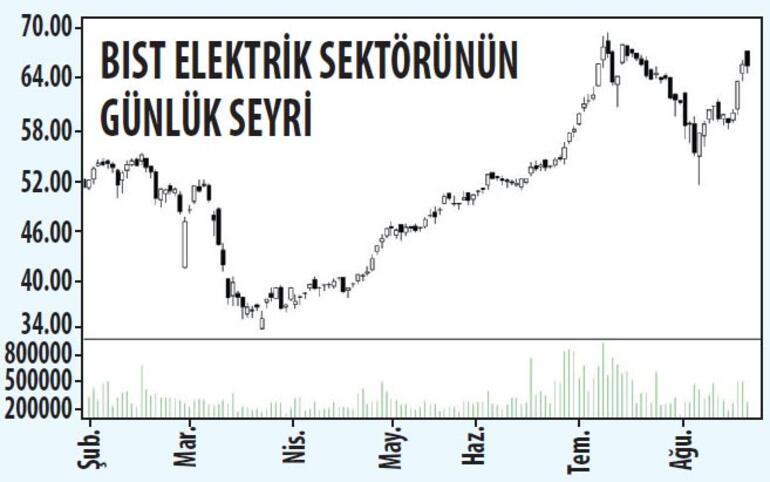 Piyasaların enerjisi likiditeye odaklı