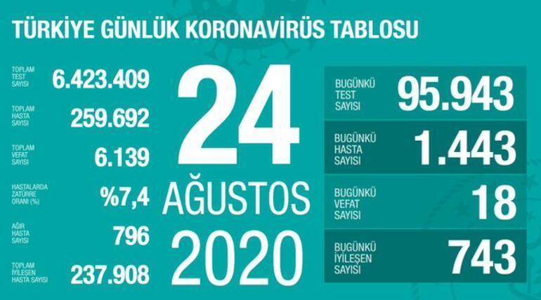 24 Ağustos korona tablosu açıklandı - Bakan Fahrettin Koca yayınladı: Vaka sayısı ve ölü sayısı bugün kaça yükseldi