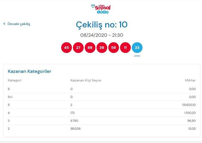24 Ağustos Sayısal Loto sonuçları açıklandı - Çılgın Sayısal Loto sonucu sorgulama ekranı millipiyangoonlineda