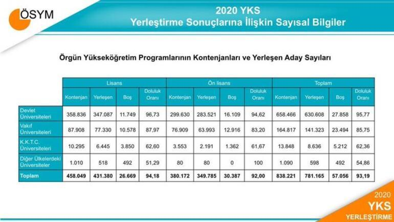 2020 YKS ek tercihler ne zaman ÖSYM YKS boş kontenjanları belli oldu Ek yerleştirme taban puanları açıklandı mı