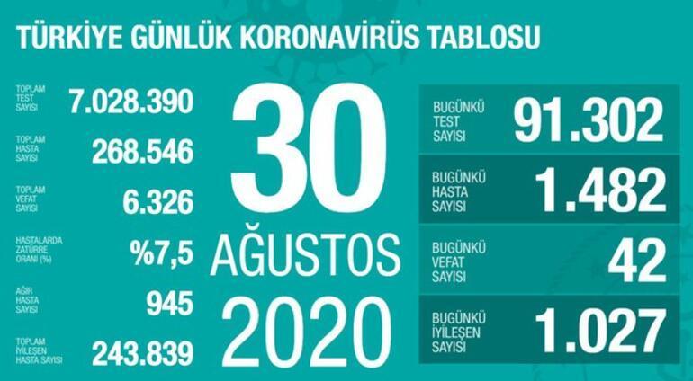30 Ağustos korona tablosu açıklandı - Bakan Fahrettin Koca yayınladı: Vaka sayısı ve ölü sayısı bugün kaça yükseldi