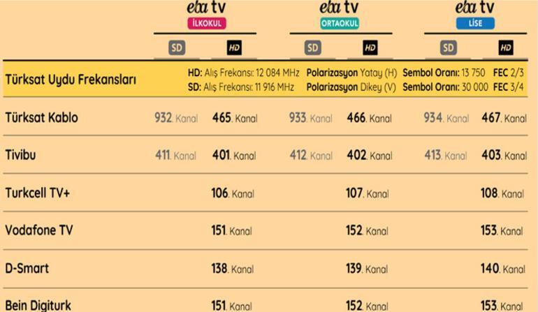 Uzaktan eğitim EBA TV canlı yayını ile başladı İşte ilkokul, ortaokul, lise EBA TV frekans ayarları
