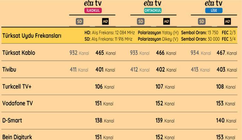 EBA TV canlı ders programı ve ders saatleri | TRT EBA TV canlı yayını nasıl izlenir İşte frekans ayarları...