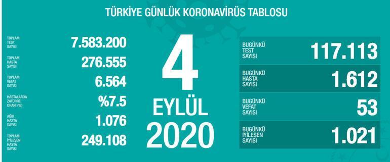 4 Eylül koronavirüs tablosu son durum nedir Türkiyede koronavirüs vaka sayısı ve ölü sayısı kaç oldu