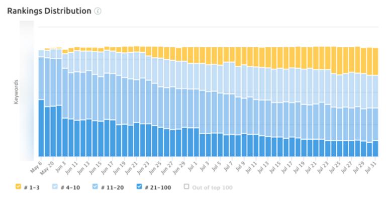Tatildekirala.com organik trafiğini nasıl artırdı