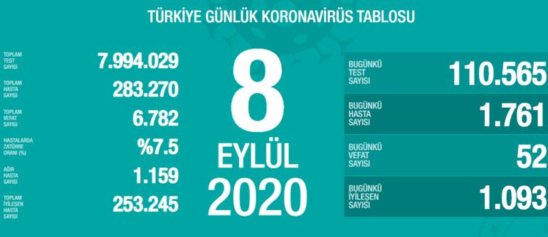 8 Eylül 2020 bugünkü koronavirüs tablosu Türkiyede son dakika koronavirüs vaka sayısı ve ölü sayısı kaç oldu, son durum nedir