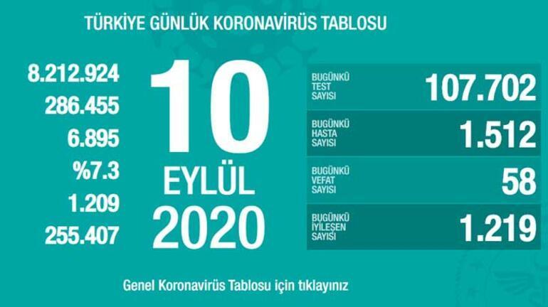 Son dakika: Koronavirüs tablosu açıklandı 10 Eylülde Türkiyede kaç yeni koronavirüs vakası tespit edildi, kaç kişi iyileşti