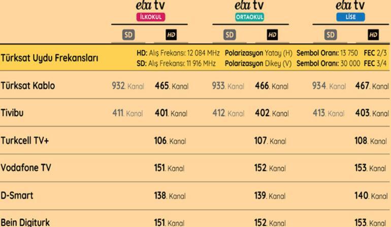 EBA TV canlı ders nasıl izlenir EBA ilkokul, ortaokul, lise canlı yayın ders programı