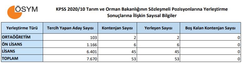 KPSS tercih (yerleştirme) sonuçları açıklandı ÖSYM giriş: KPSS-2020/10: Tarım ve Orman Bakanlığı...