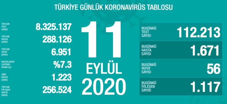 Son dakika... 11 Eylül koronavirüs tablosu açıklandı Türkiyede son 24 saatte kaç yeni vaka tespit edildi