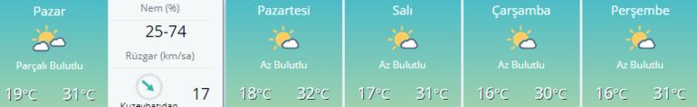 Ankara hava durumu nasıl MGM uyardı 5 günlük Ankara hava durumu