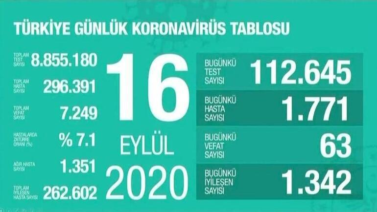 16 Eylül korona tablosu açıklandı - Vaka sayısı ve ölü sayısı bugün kaça yükseldi Bakan Fahrettin Koca yayımladı
