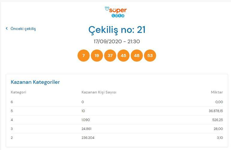 17 Eylül Süper Loto sonuçları ilan edildi - Süper Loto sonucu hangi numaralar kazandırdı