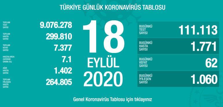 18 Eylül koronavirüs tablosu Türkiyede son dakika koronavirüs vaka sayısı ve ölü sayısı kaç oldu, son durum nedir